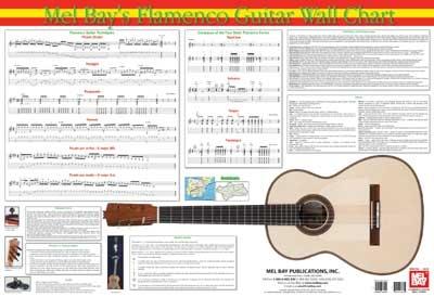 Flamenco Guitar Wall Chart