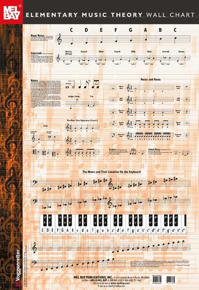 Elementary Music Theory Wall Chart